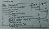 ESV RASSACH Schnitzel-Semmel-Turnier am 24.03.2018